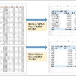 【動画で紹介】Excelのピボットテーブル・ピボットグラフの作り方